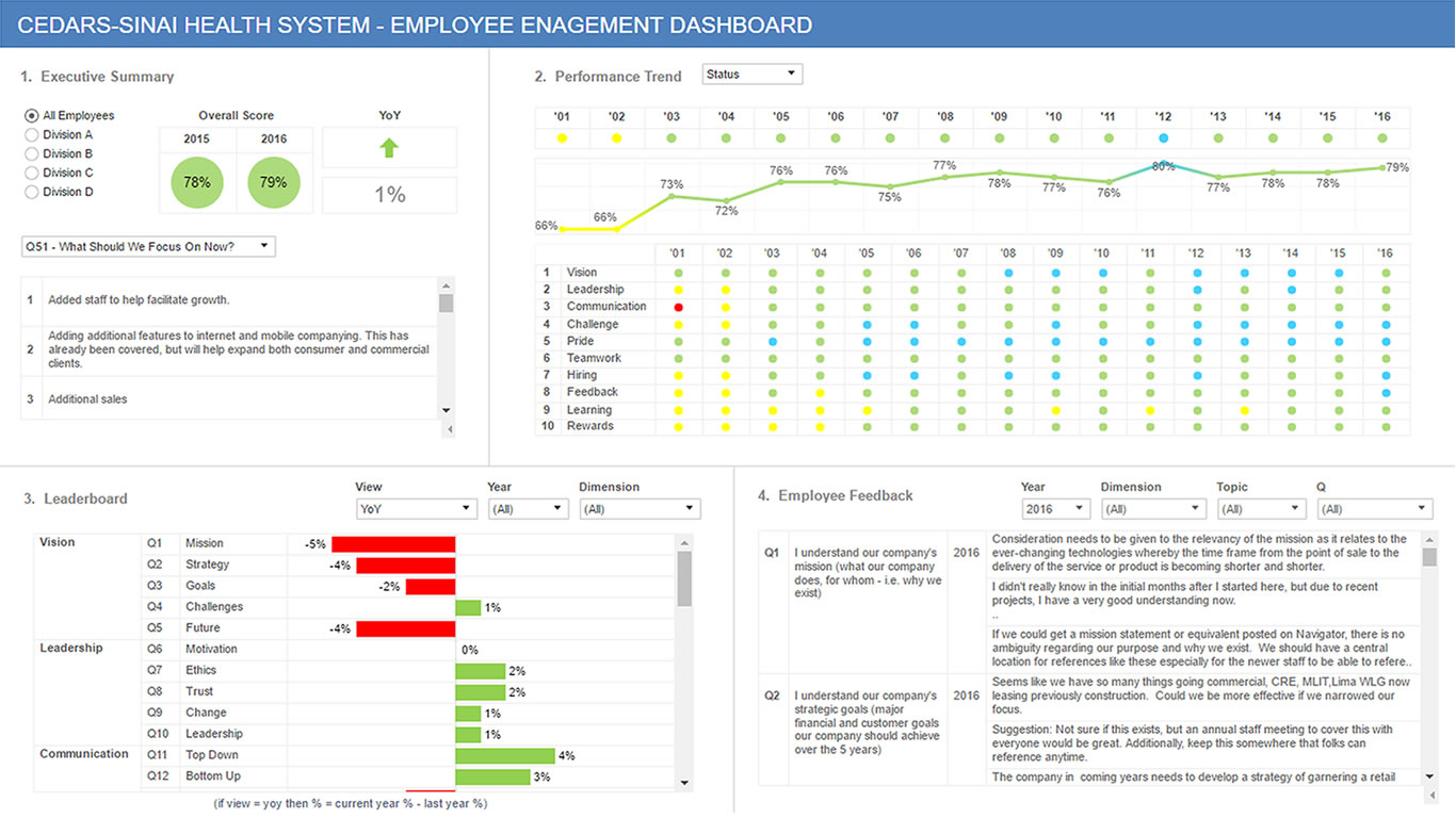 Employee Engagement Dashboard Demo #10075- Inverra